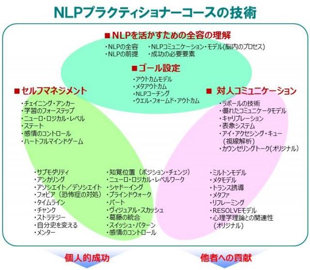 NLPプラクティショナーコースの技術